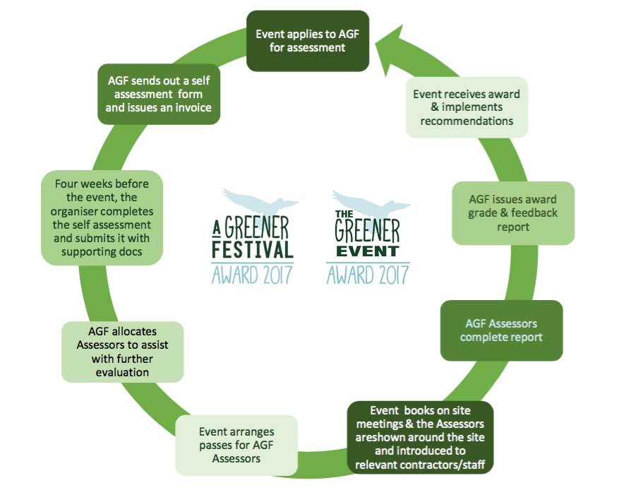 AGF-Award-process-flow-chart